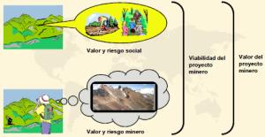 Valoración de un Proyecto Minero