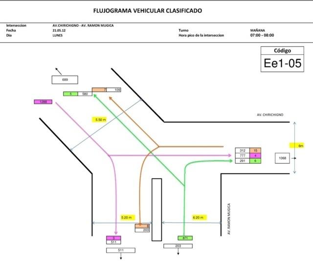 Aplicacion de estudios de transito 08 - FLUJOGRAMA 01 DE INTERSECCION N° 05. ESCENARIO N° 01
