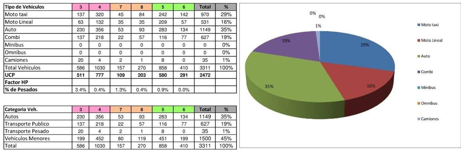 Aplicacion de estudios de transito 09 - FlujoGrama1 de interseccion n° 05 de escenario n°1