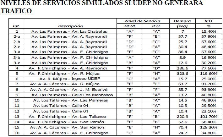 Aplicacion de estudios de transito 15 - NIVELES DE SERVICIOS SIMULADOS SI UDEP NO GENERARA TRAFICO