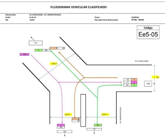 Aplicacion de estudios de transito 19 -FLUJOGRAMA 03 DE INTERSECCION N° 05. ESCENARIO N° 03