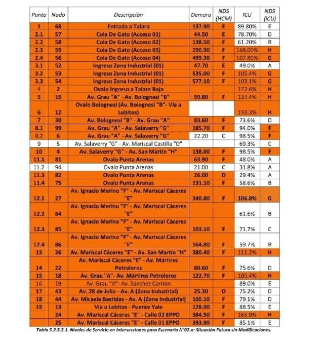 Aplicacion de estudios de transito 42-result. del esc N°2