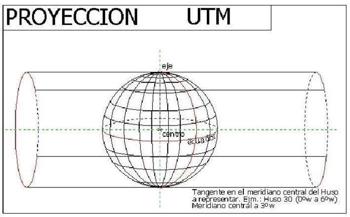 lineas geometricas 14 - proyeccion UTM