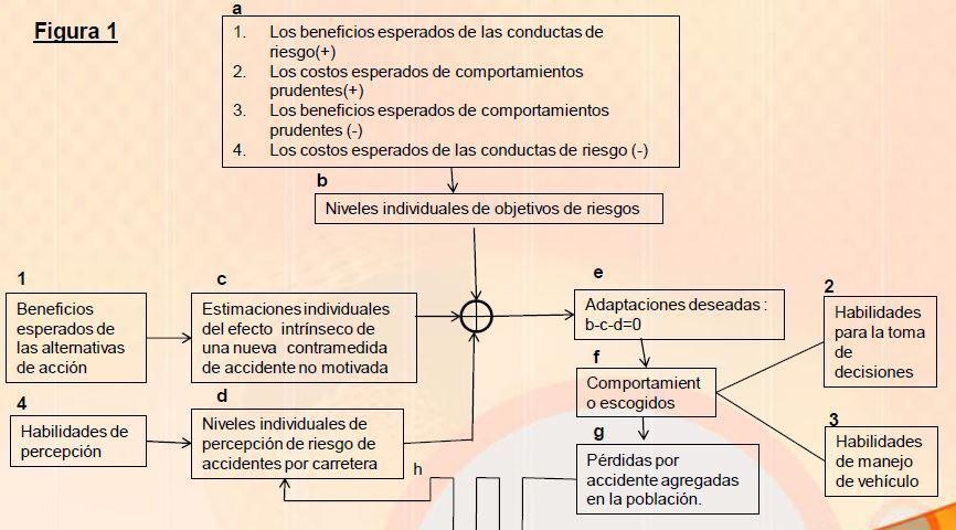 sistemas de transporte 23 - modelo de la compensacion del riesgo