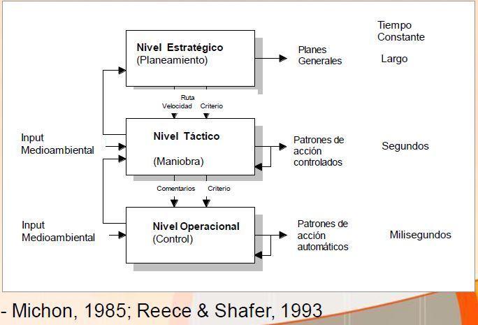 sistemas de transporte 25 - Modelo - Jararquia en las tareas Manejo