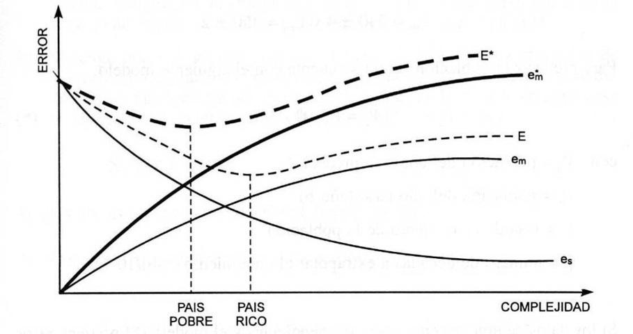 transporte sostenible 100 - medicion y monitoreo error