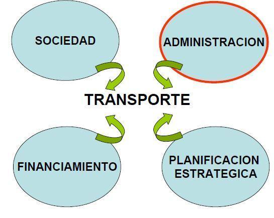 transporte sostenible 102