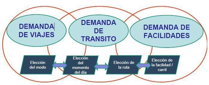 transporte sostenible 110 - cadena de viaje