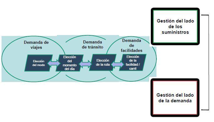 transporte sostenible 111 - analisis integrado
