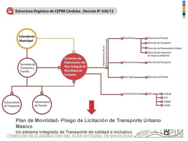 transporte sostenible 125- estructura organica