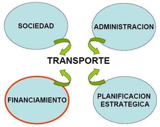transporte sostenible 126-