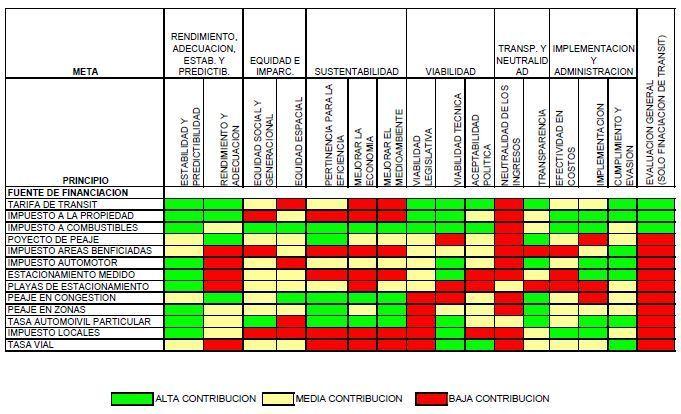 transporte sostenible 133 - comparacion de potencial