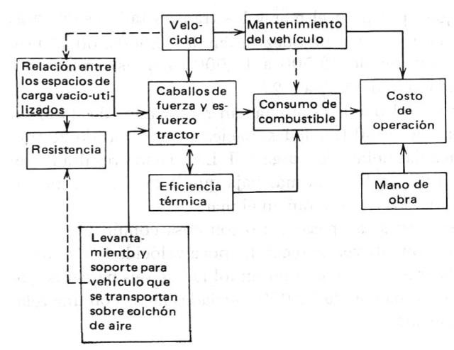 transporte sostenible 34 - factores tecnologicos