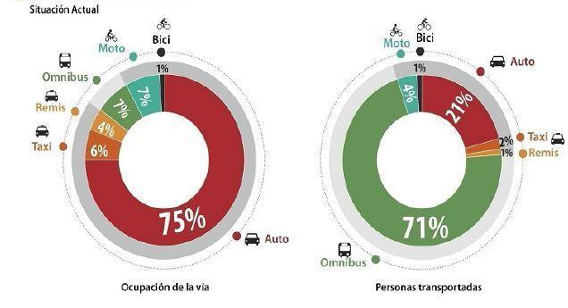 transporte sostenible 88 -transporte de pasajeros sostenible