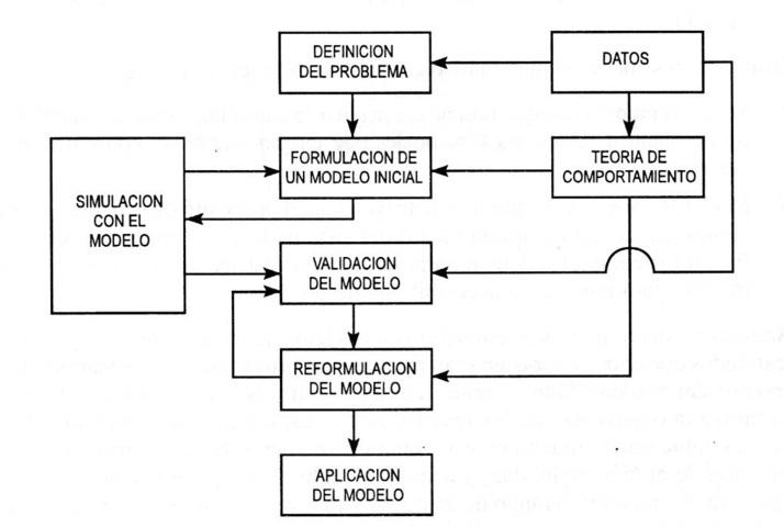 transporte sostenible 89 - desarrollo de modelos-validacion