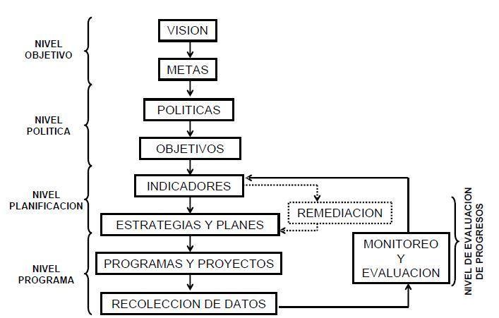 transporte sostenible 92 - proceso estrategico