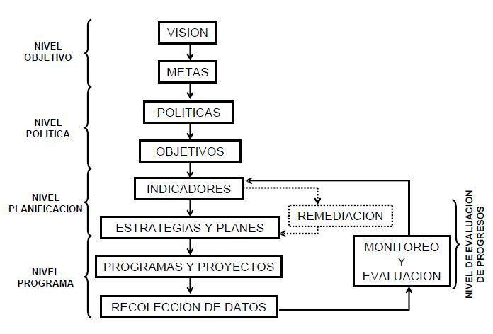 transporte sostenible 94 - proceso estrategico