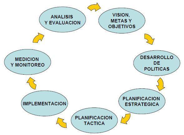 transporte sostenible 95 - proceso de planificacion ciclica