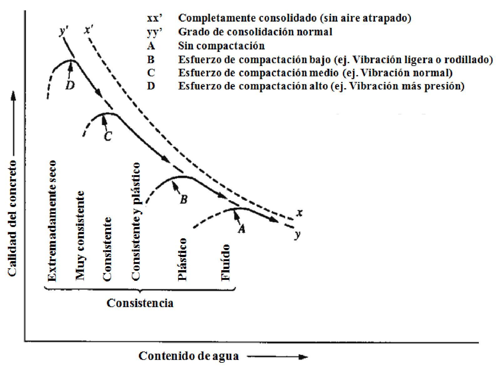 31 consolidacion del concreto - figura 12.19