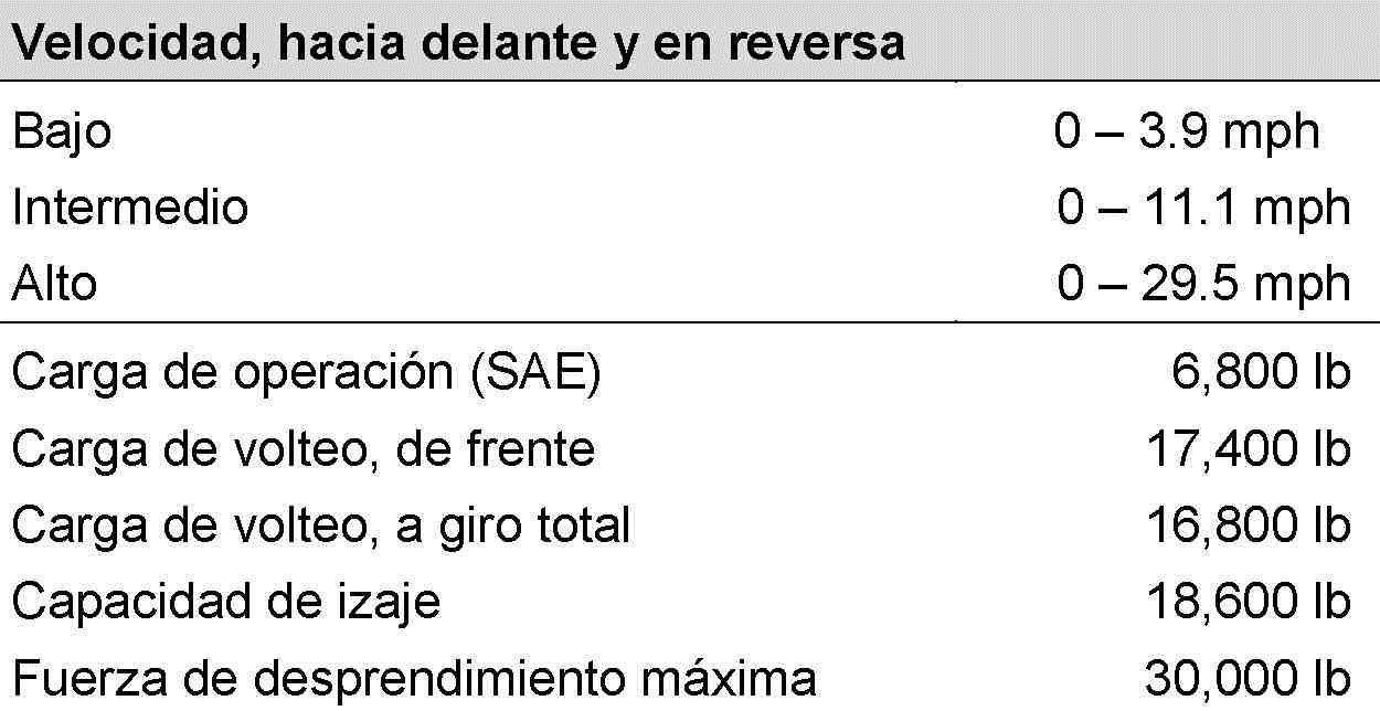 36 especificaciones de operacion - tabla 8.5