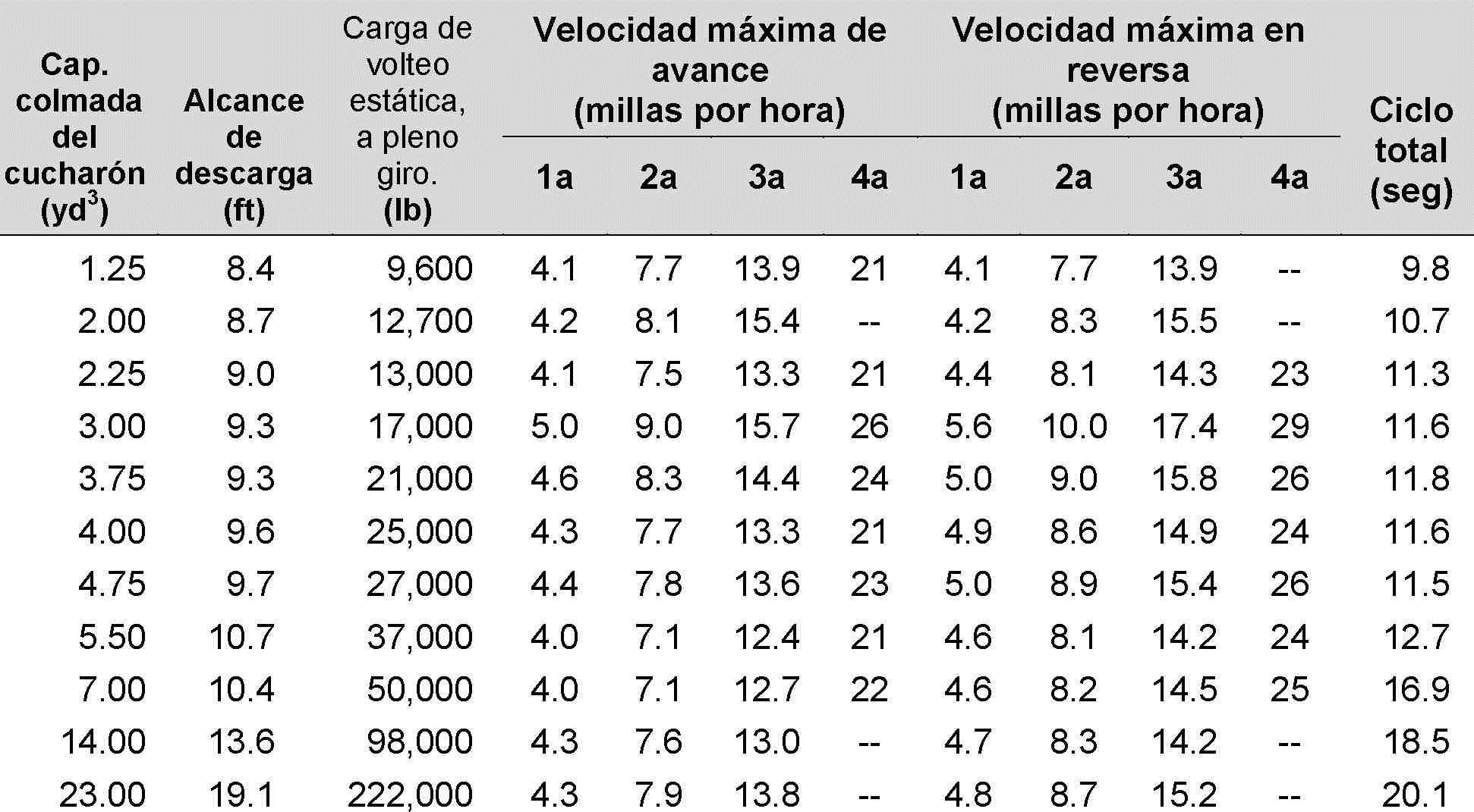 37 especificaciones de operacion - tabla 8.6
